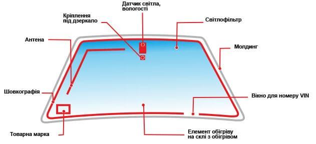 Элементы лобового стекла